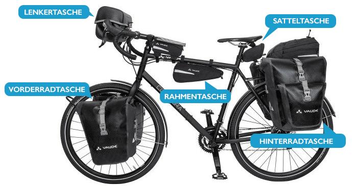 Position Fahrradtaschen am Rad